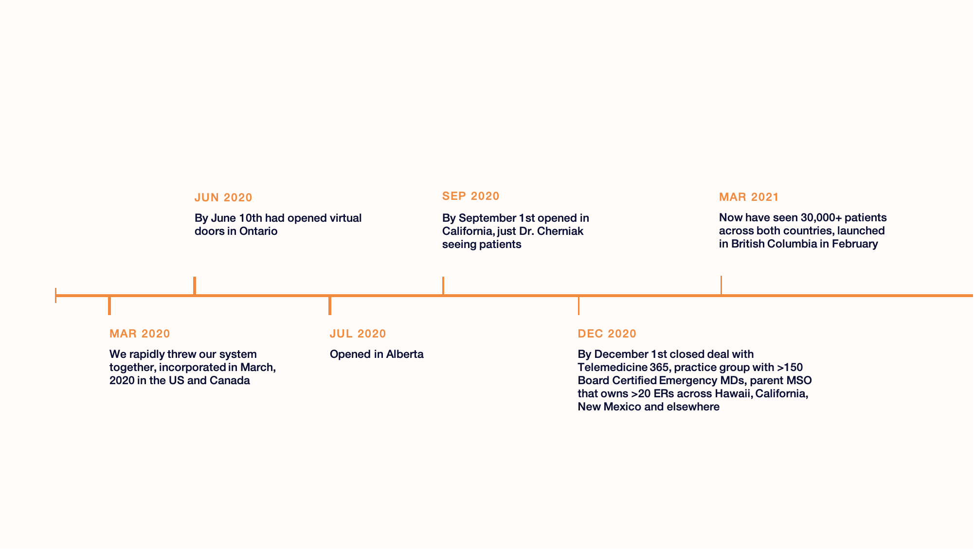 Rocket Doctor Company Growth Timeline Infographic